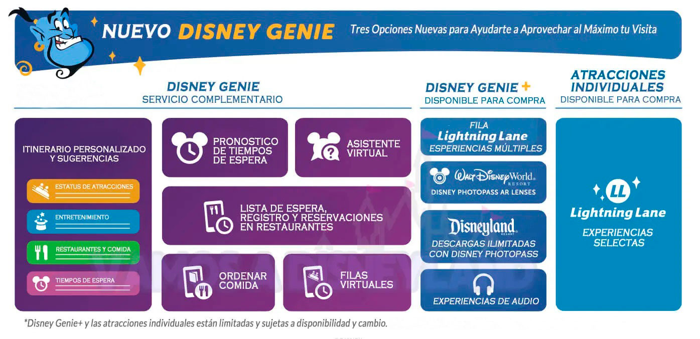 Disney Genie Walt Disney World detalle funcionamiento